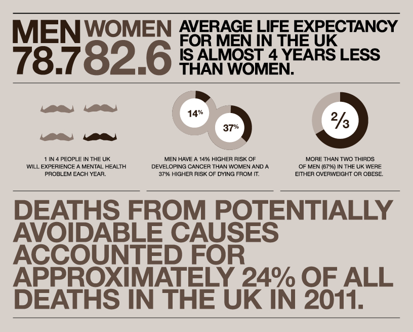 Movember statistics