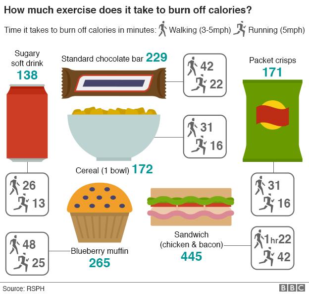 Calorie burn off