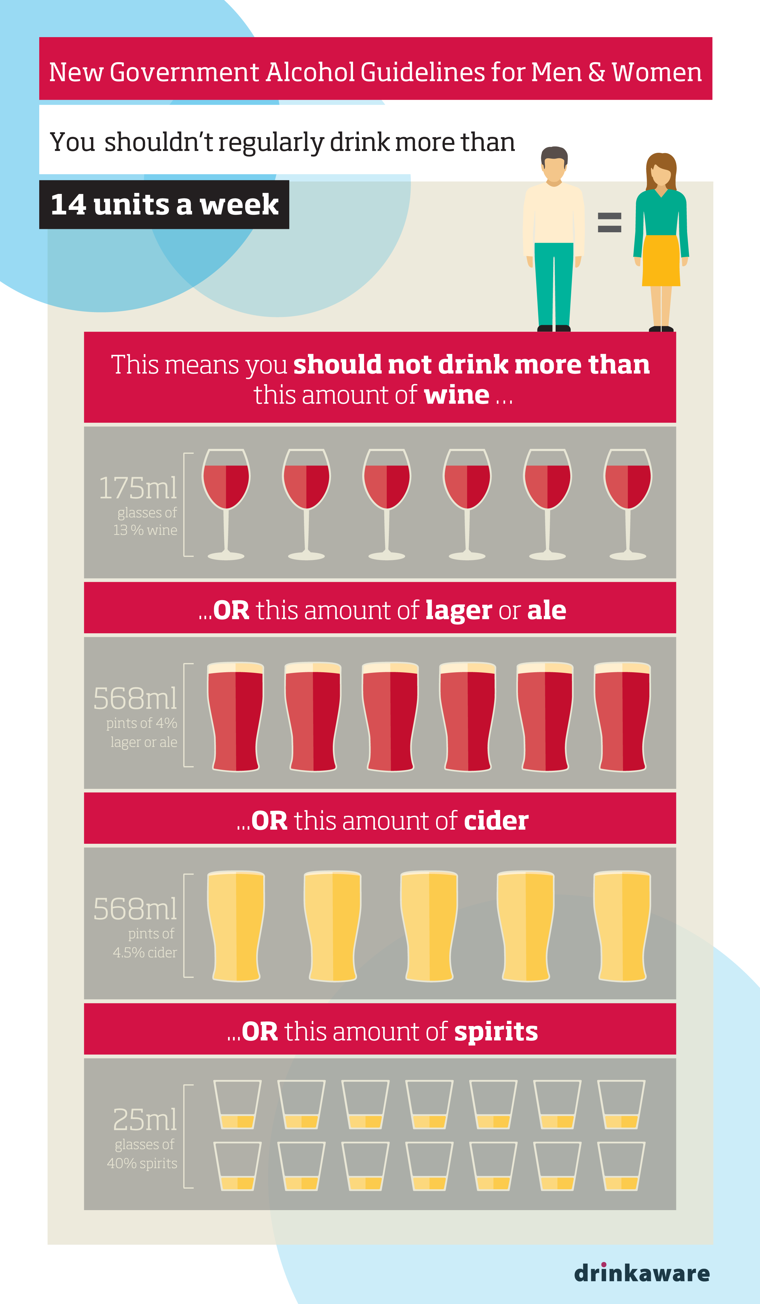 Alcohol guideline